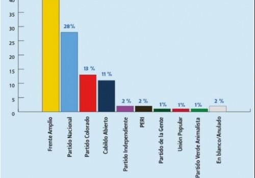 Frente Amplio 40%, Partido Nacional 28%, Partido Colorado 13%, Cabildo…